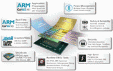 All Programmable Multi-Processor SoC