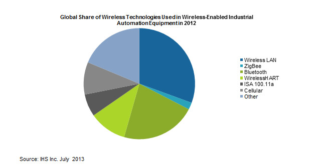 WLAN and Bluetooth Dominate Market