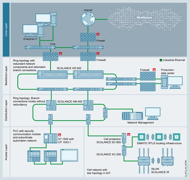 Data Highway for the Internet of Things