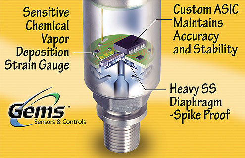 The technology behind transducers