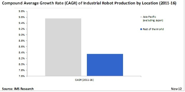 Growth of China's Industrial Robot Production