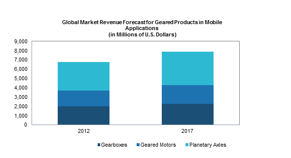 Global Market for Geared Products in Mobile Applications