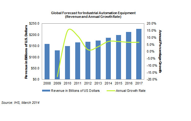 Industrial Automation Equipment: Stronger Growth in 2014