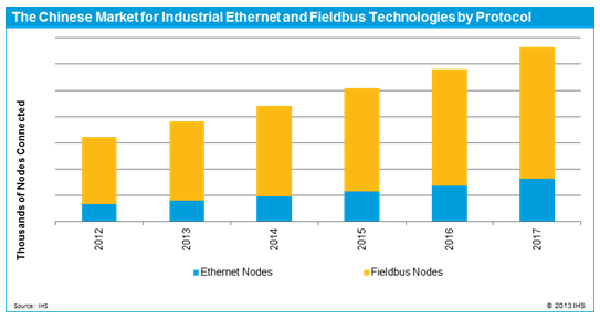 Industrial Ethernet Becoming More Important in China