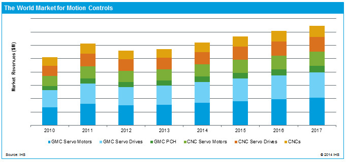 Motion Control Market Revenues Fall Short in 2013