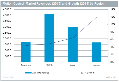 Growth Returns to the Market for Motion Controls in 2014