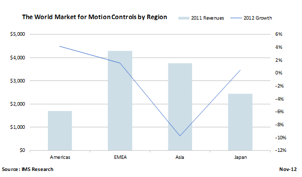 Contraction Forecast for the Global Motion Control Market in 2012