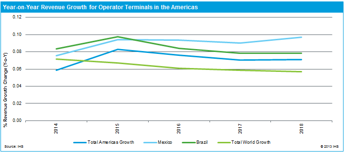 Americas Revenue Growth for Operator Terminals