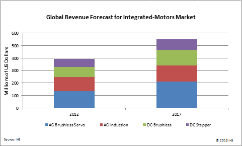 Integrated-Motor Market to Expand by More Than 40 Percent in Five Years