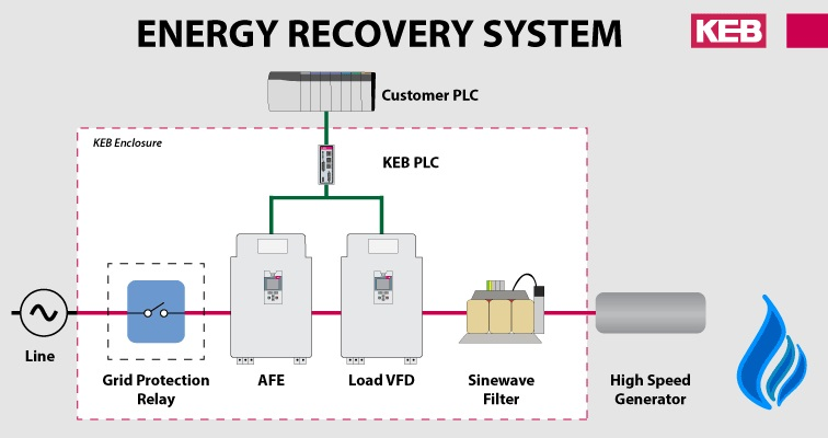 Energy recovery systems