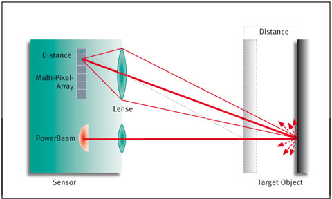 Triangulation maps the reflected light beam on the multipixel array (MPA). The position on the MPA is a measure of the distance to the object.