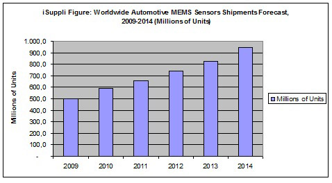 iSuppli data: MEMS Automotive Sensors to Recover in 2010