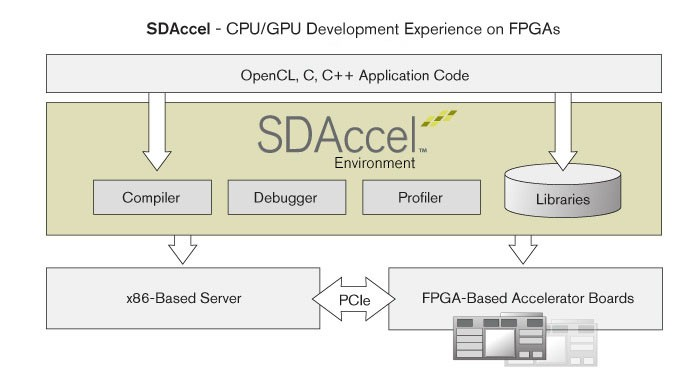 Xilinx Announced the 2015.1 Release of the SDAccel™ development environment