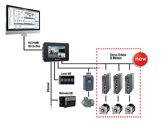 Unitronics' AC Servo Drives & Motors